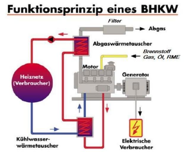neuer online rechner f r einsatz von mini blockheizkraftwerken bhkw in wohngeb uden. Black Bedroom Furniture Sets. Home Design Ideas